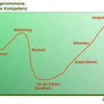Die Besonderheiten bei Change-Projekten