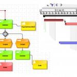 Projekt und Prozess – Gemeinsamkeit und Unterschiede
