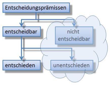 Entscheidungsprämissen in Systemen